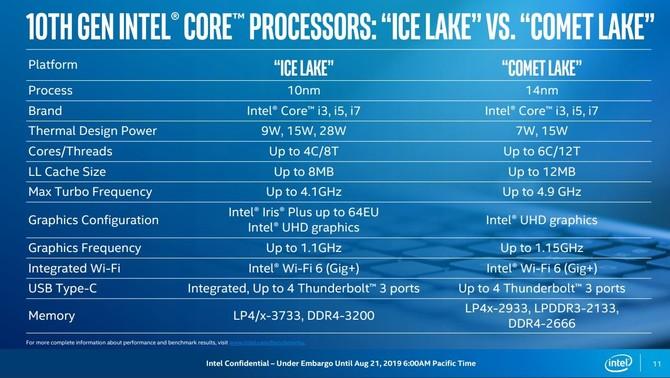 Intel Ice Lake-U i Comet Lake-U - wyjaśniamy różnice między układami [7]