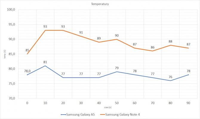 Samsung Galaxy A5 2016 - Budżetówka czy Flagowiec? [18]