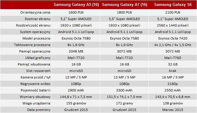 Samsung Galaxy A5 2016 - czyli poradnik jak udawać flagowca  [7]