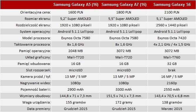 Samsung Galaxy A5 2016 - wersja mini Samsunga Galaxy S6? [59]